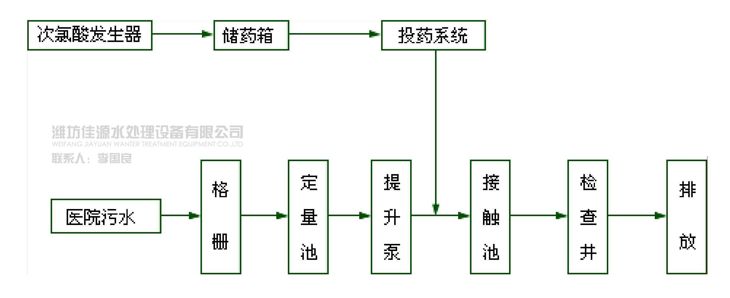 医院污水一级处理工艺流程图