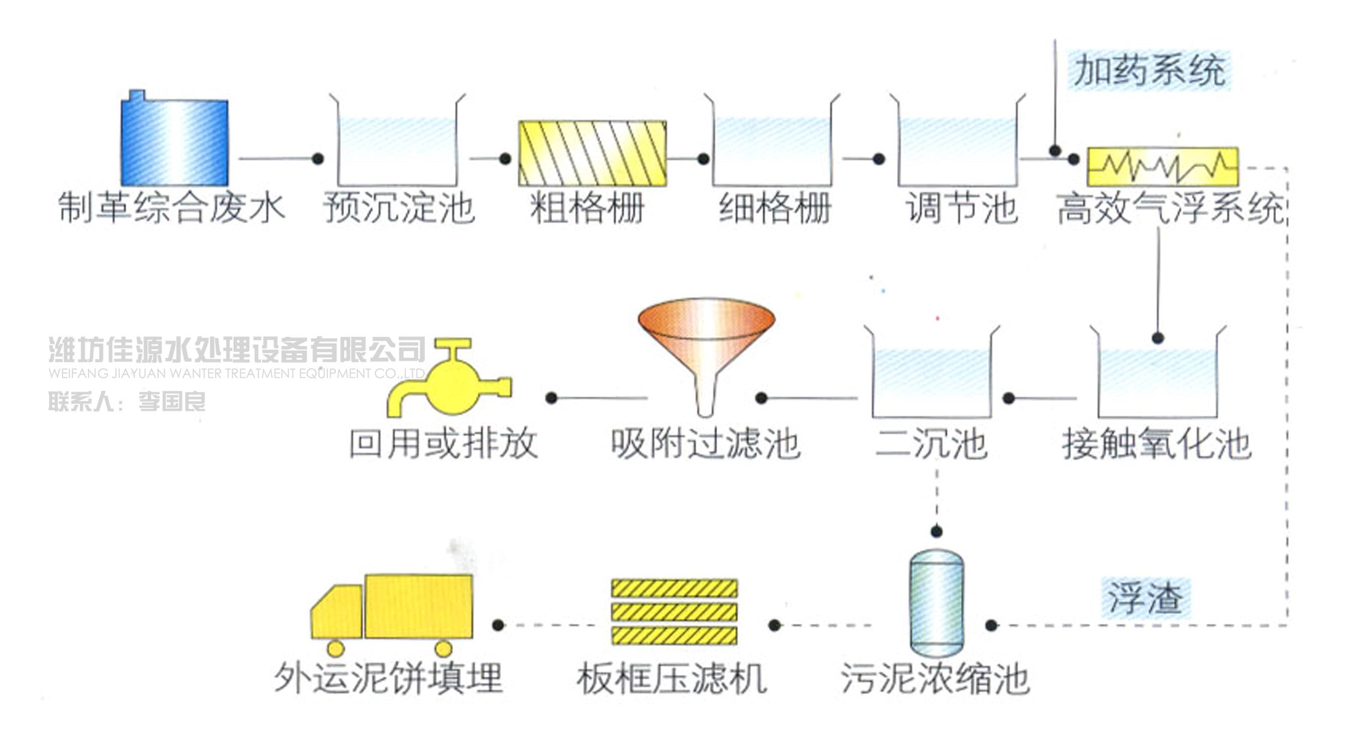 制革废水处理工艺流程废水处理方案_污水处理成套设备
