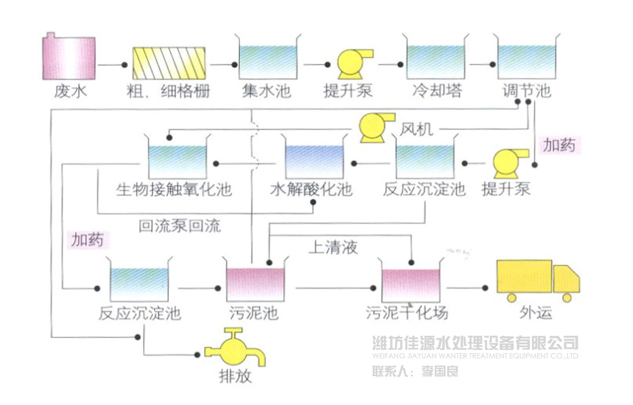 纺织染整工业印染废水处理技术方案
