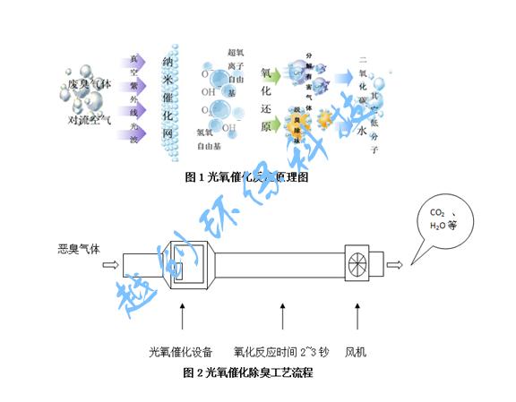 光氧v工程有机工程规定设备、UV光审查臭设备解除除臭废气图纸南京市图片