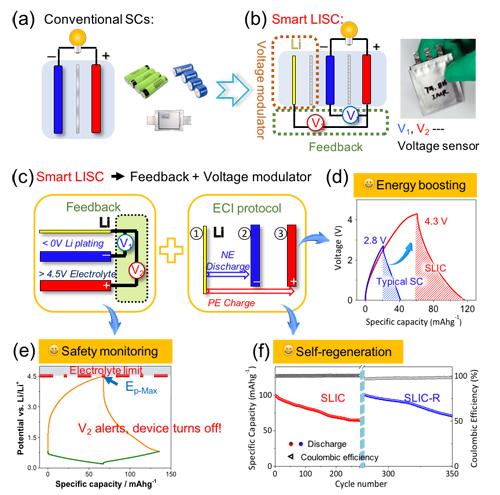 (b)智能锂离子超级电容器的结构示意图及实物照片;