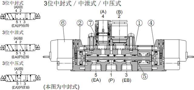 五通电磁阀内部结构: 下列图片是分别smc sy阀单电控,双电控和三位五