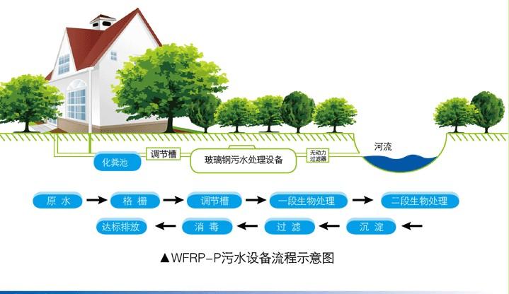 青岛污水厂工艺流程图