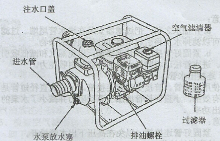 汽油抽水机结构图