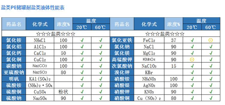 武汉诺顺耐酸碱PE化工储罐化学性能表