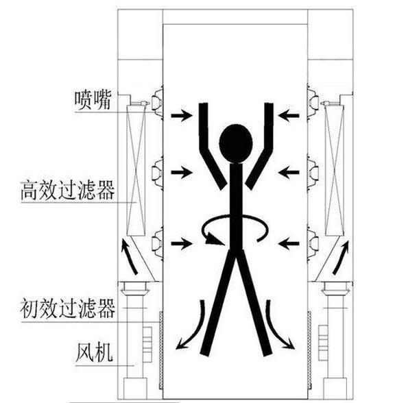 """""""梓净""""牌风淋门工作原理图"""