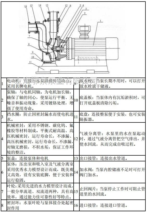 zwl直联式自吸无堵塞排污泵结构及工作原理