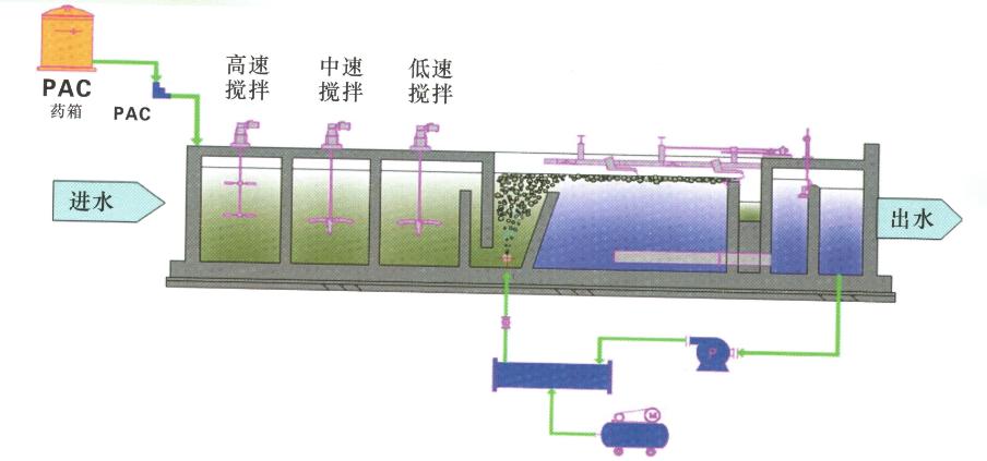 产品结构     MWOR 气浮是集韩国喷射强溶气技术,美国极速释放技术