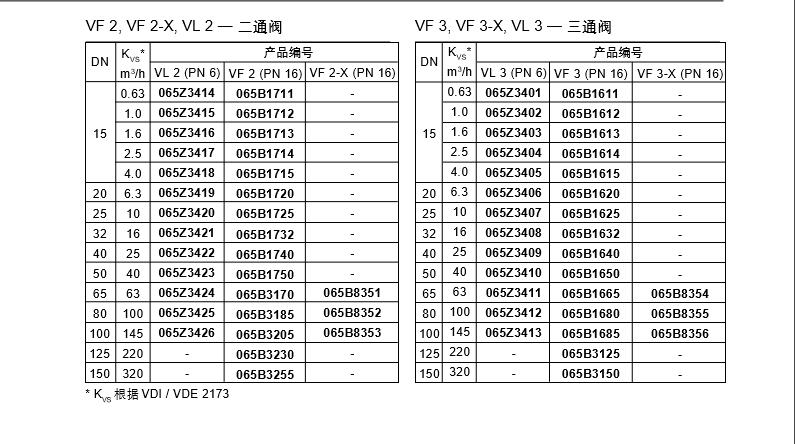 vf2丹佛斯电动调节阀图片