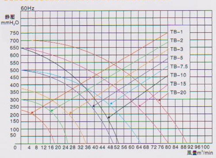 东洸中压鼓风机TB-15曲线图