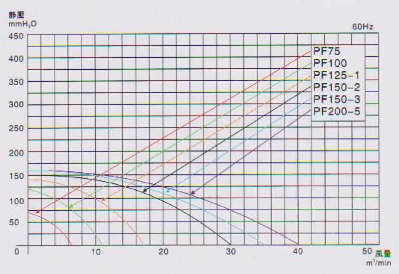 PF150-3中压鼓风机曲线图
