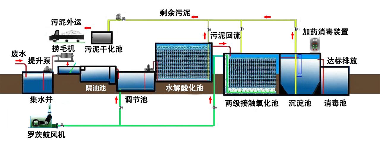 《室外排水设计规范》(gb50014-2006)
