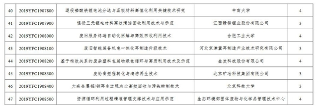 """2019年度国家重点研发规划""""固废厦门物资回收资源化""""重点专项2019年度指南拟定项目公示"""