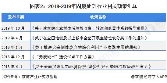 """2020年中国固废处理惩罚处罚行业市场现状及厦门回收生长趋势阐发 细分行业""""无害化""""处理惩罚处罚趋势显着"""