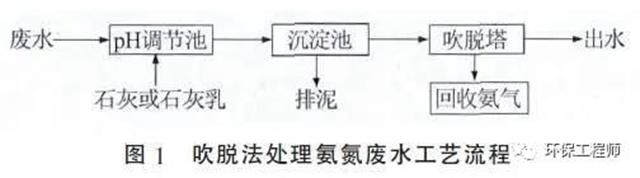 高低浓度氨氮废水处理工艺的对比!,工业废水,高浓度废水,污水处理(图1)